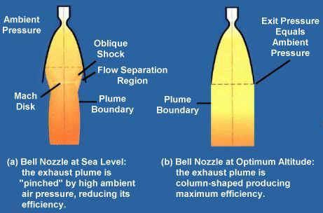 High Altitude Launches - Sea level altitude
